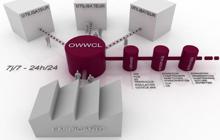 CAO : Pour une bibliothèque mondiale de composants électroniques