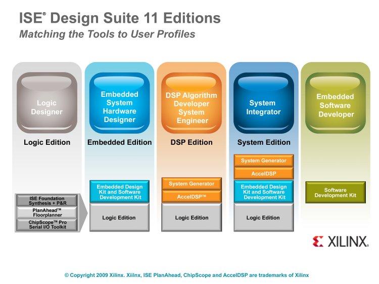 Un outil de développement FPGA pour chaque discipline