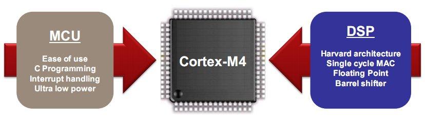 ARM Cortex-M4 : conçu (aussi) pour le traitement de signal