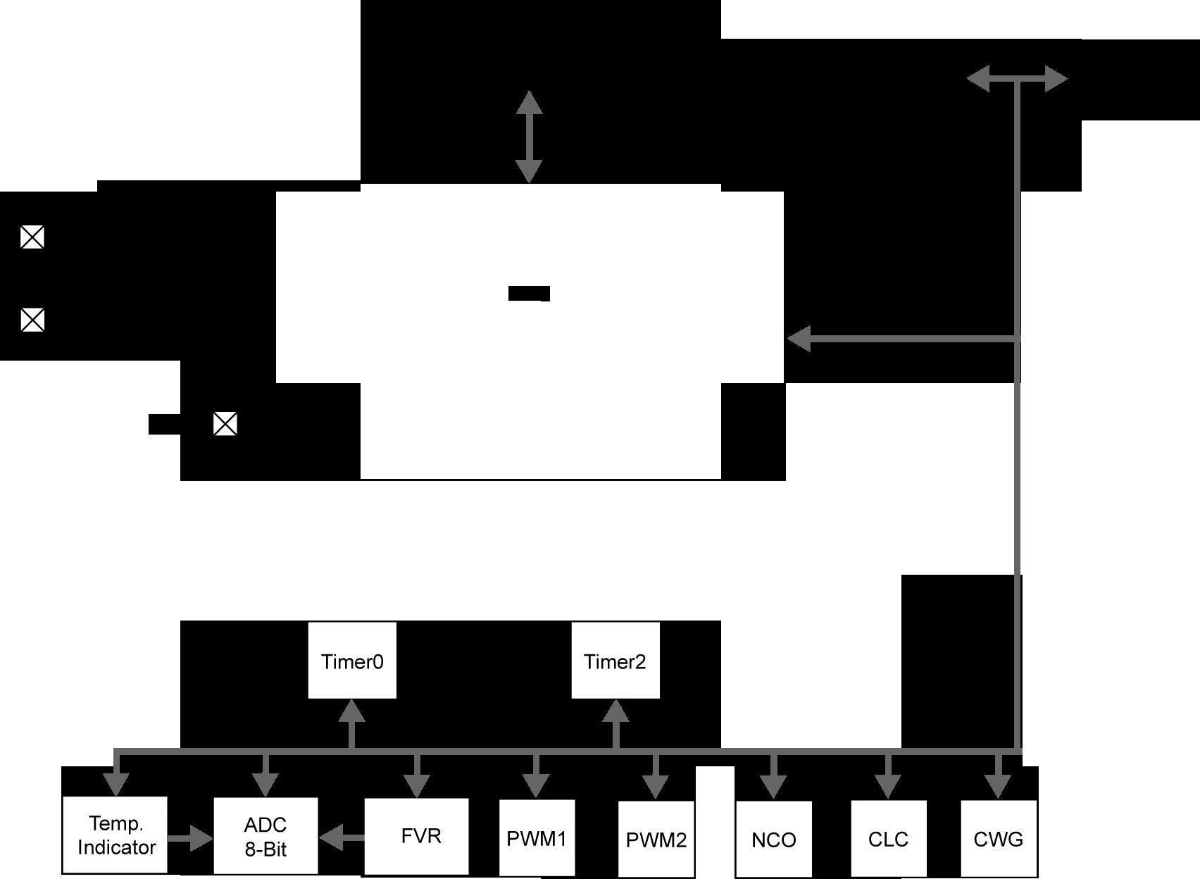 Microcontrôleurs à logique configurable intégrée