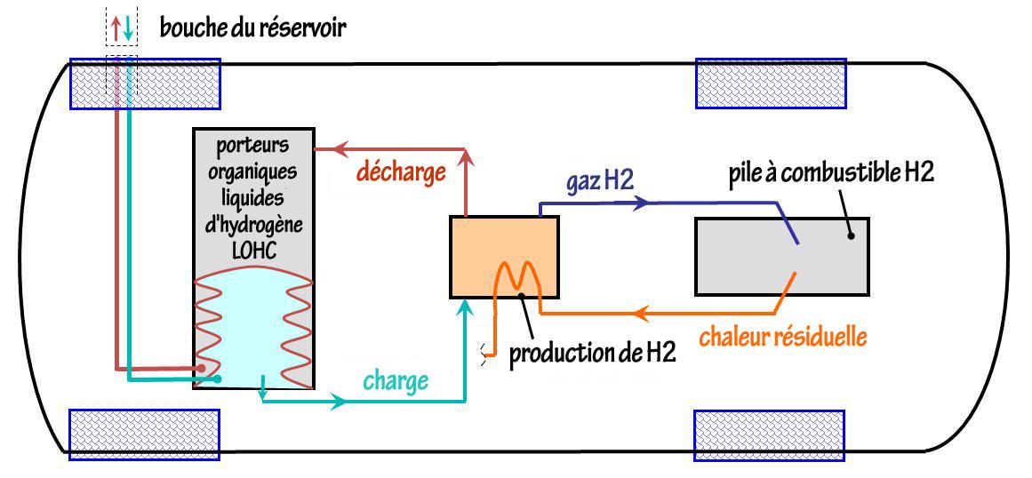 Futur carburant: le gazole électrique
