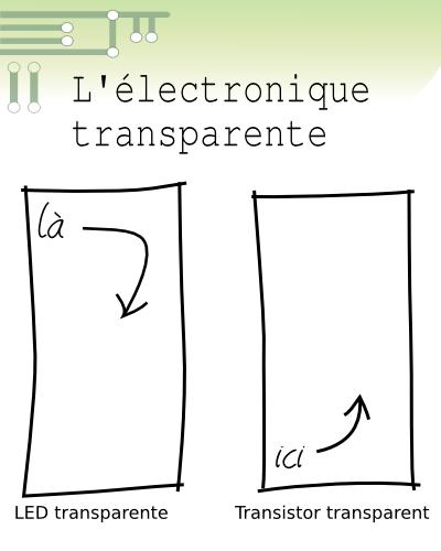 Vers une électronique transparente