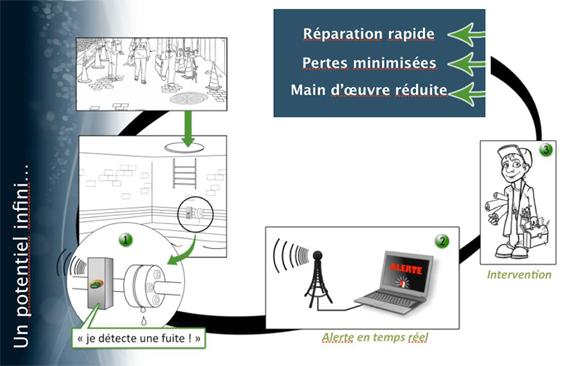 Module radio détecteur de fuites