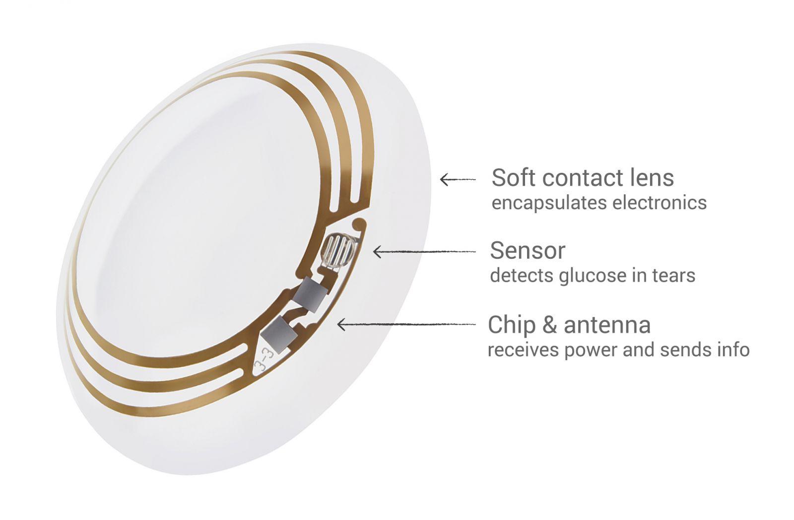 Lentilles de contact électroniques pour diabétiques