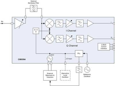 Un nouveau circuit pour la radio logicielle