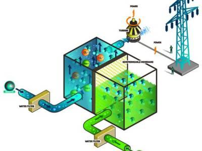 Centrales osmotiques : une avancée qui ne manque pas de sel