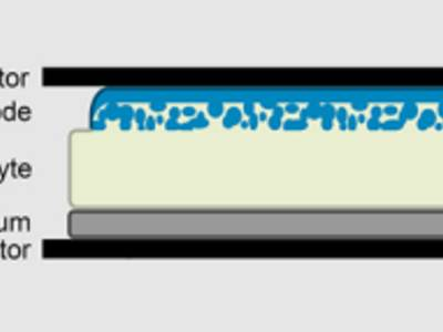 Source: Van den Broek J, Afyon S, Rupp JLM: Interface-Engineered All-Solid-State Li-Ion Batteries Based on Garnet-Type Fast Li+ Conductors. Advanced Energy Materials 2016, 1600736, doi: