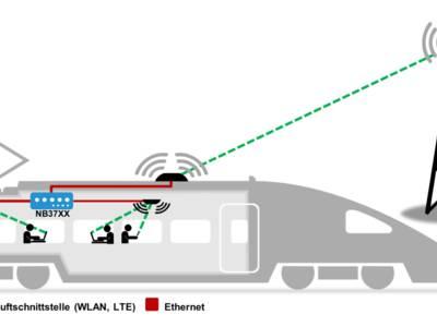 Wi‑Fi dans les trains et bus helvètes
