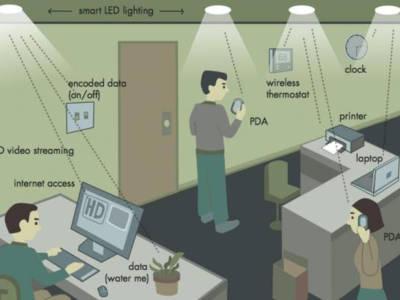 Un réseau de sources de lumière pourrait envoyer des signaux différents à plusieurs utilisateurs.