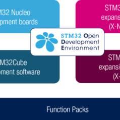 Superbe poster STM32 offert par Mouser Electronics