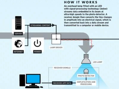 Li-Fi : 200 Gbits/s avec juste une LED