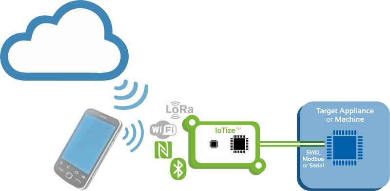IoTize sert de passerelle entre le nuage et un système.