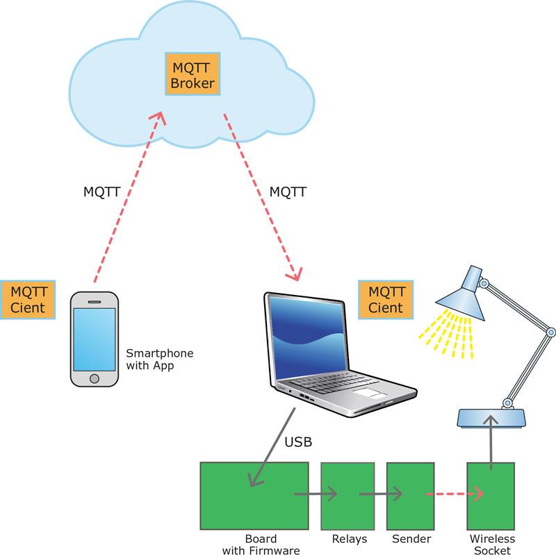 Le client MQTT mobile permet de commuter un dispositif depuis n'importe quel endroit.