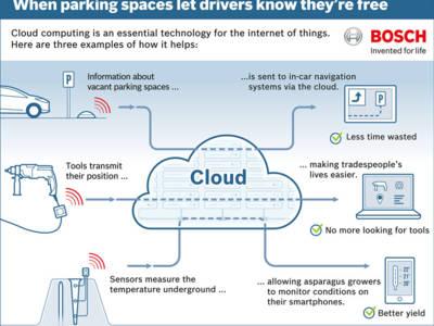 Exemple de services du nuage Bosch.