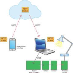 Mon voyage dans le nuage IoT (7) : client MQTT pour Android