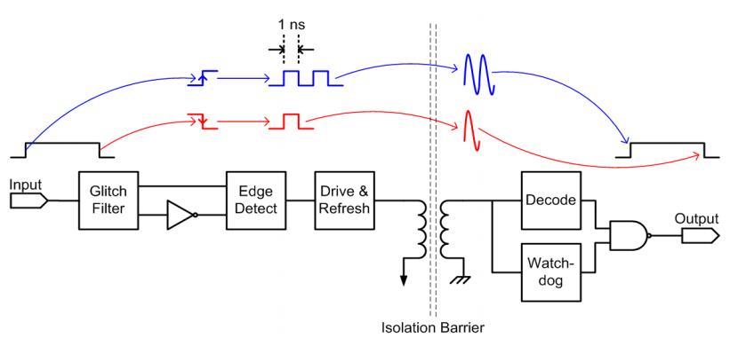 Conversion de la polarité des flancs en impulsion simple ou double