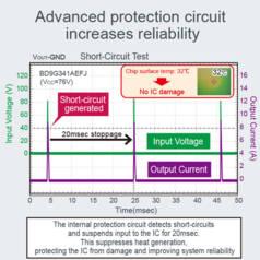 En cas de court-circuit), un dispositif de protection empêche toute destruction accidentelle.