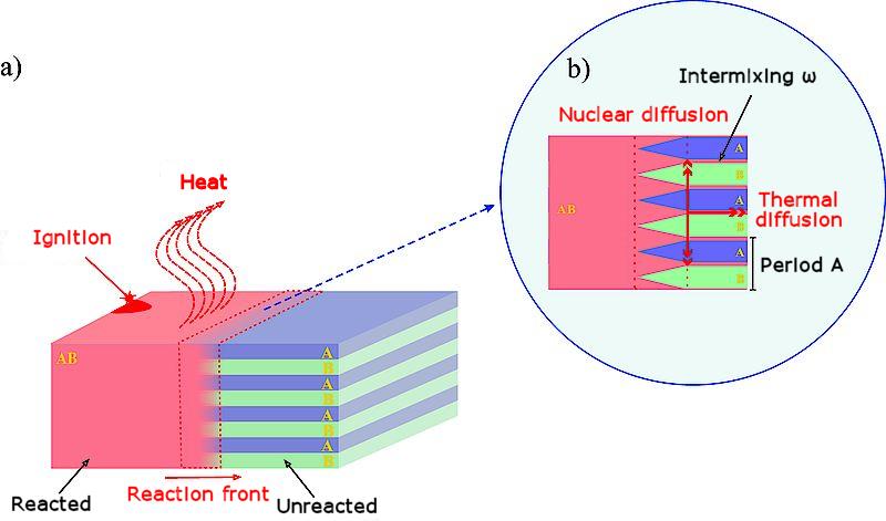 Le principe du « brasage » au laser.